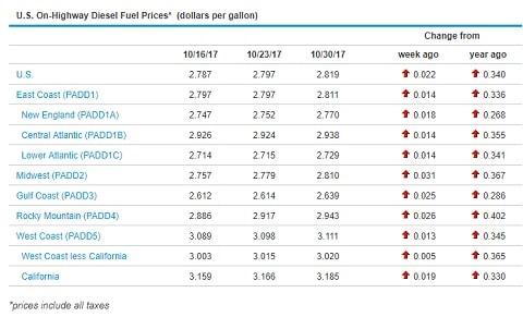Sunbelt Finance Diesel-Price Diesel prices at 2 year high Industry News