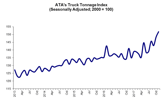 Sunbelt Finance 12-19-17-TruckTonnageGraphicForWeb ATA Truck Tonnage Index Up Industry News