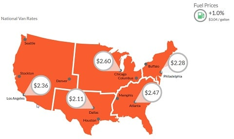 Sunbelt Finance Van-Rates Van Average Rises to $2.24 Per Mile Industry News