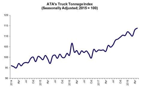 Sunbelt Finance ATA-Tonage ATA Truck Tonnage Index Rose 0.7% in May Industry News