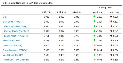 Sunbelt Finance Fuel-Prices-060418 Fuel Prices Remain Level Industry News