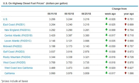 Sunbelt Finance Fuel-Prices-062518 US Diesel Prices drop Industry News