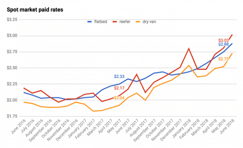 Sunbelt Finance Rates Spot market rates in June continue to climb Featured Industry News